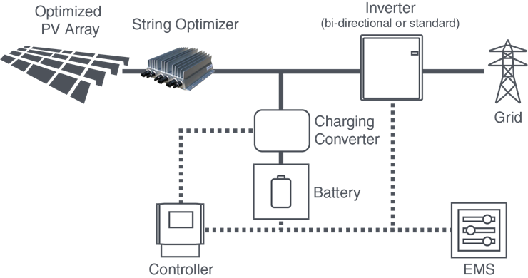 Direct-to-converter-Detail